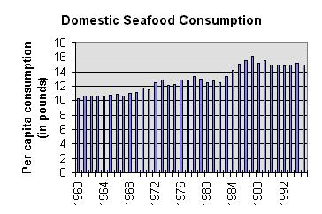 Graph of Annual U.S. Seafood Concumption