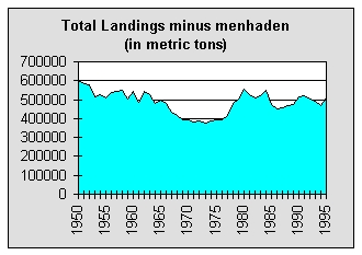 Graph of East Coast commercial landings - 1950 to 1996