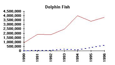 Commercial vs Recreational landings - Dolphin Fish
